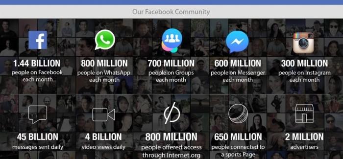 Facebook İlk Çeyrek Raporunu Açıkladı