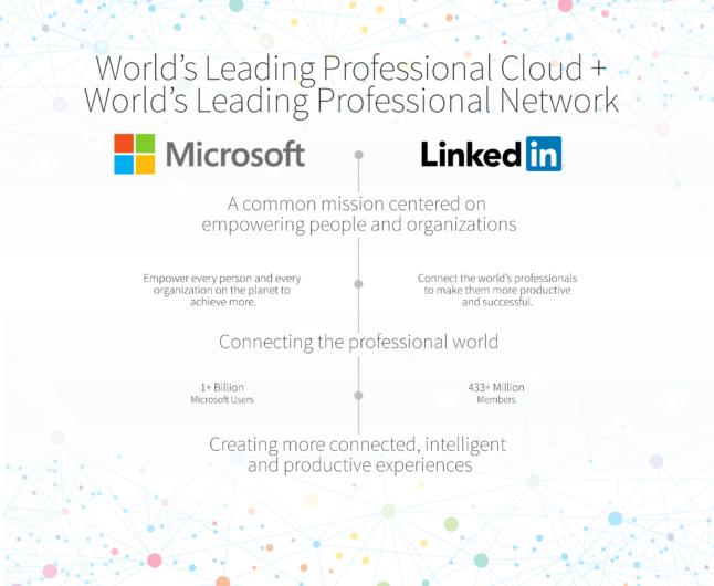 Linkedin - Microsoft